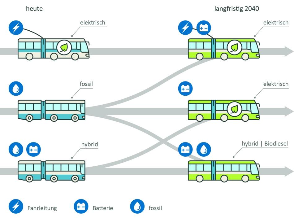 E-Bus-Grafik Ladetypen heute-langfristig